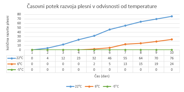 Tabela: ?asovni potek razvoja plesni v povezavi s temperaturo